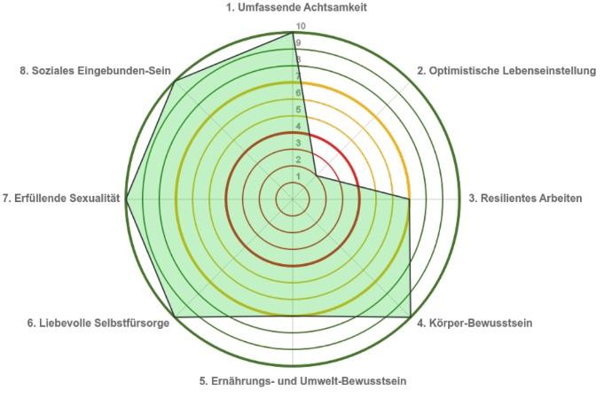 Das Vitalitätsrad visualisiert