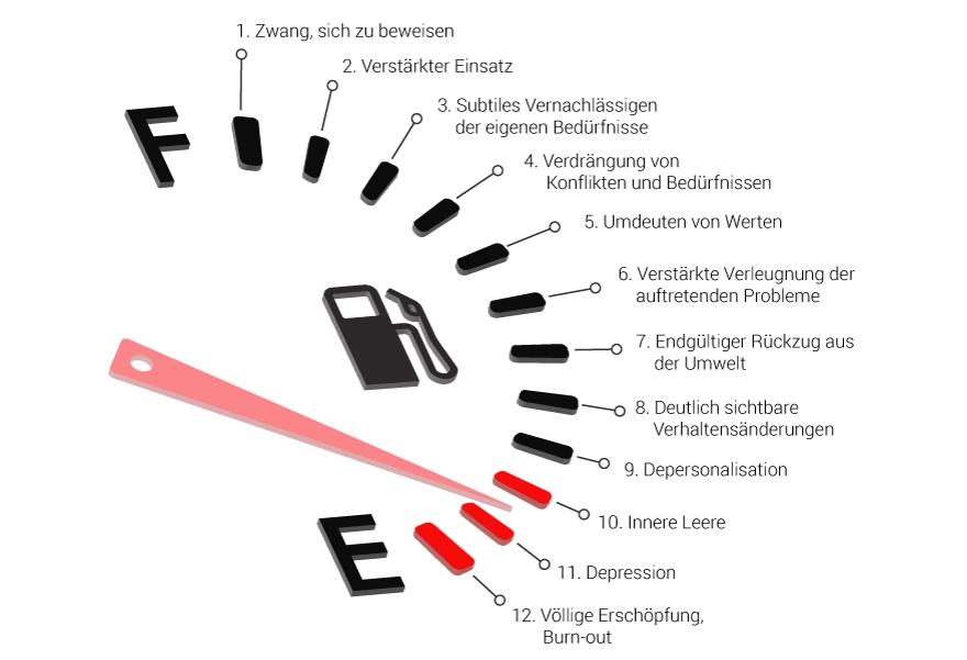 12 Phasenmodell des Burnout-Syndroms - frei nach Herbert Freudenberger