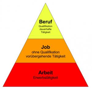Arbeit-Job-Beruf