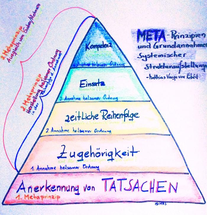 systemische-strukturaufstellung-nach-matthiasvargavonkibed_als-maslowsche-beduerfnispyramide